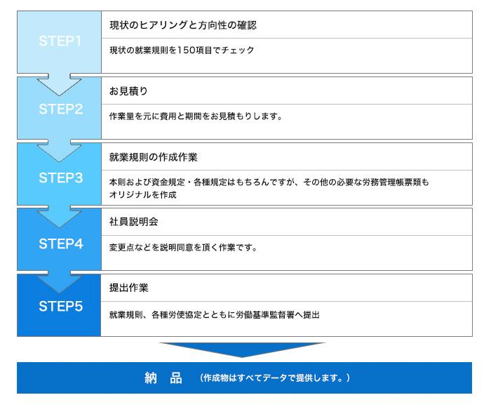 chart-syugyo