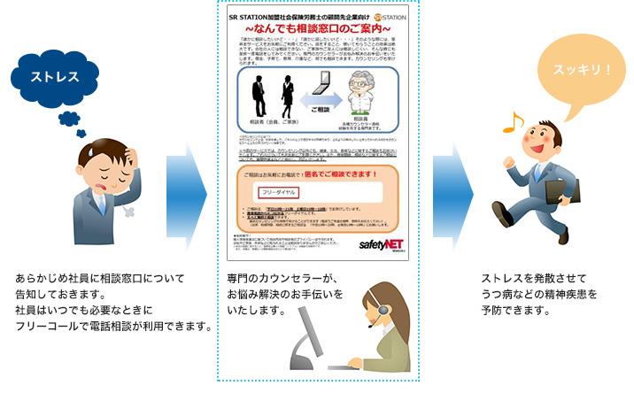 メンタルヘルスケアサービス利用手順